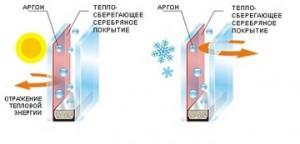 энергосберегающие стеклопакеты для деревянных окон